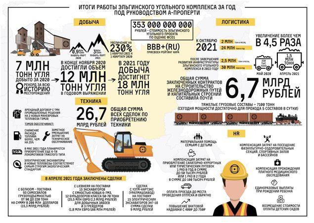 Итоги первого года работы Эльгинского угольного проекта