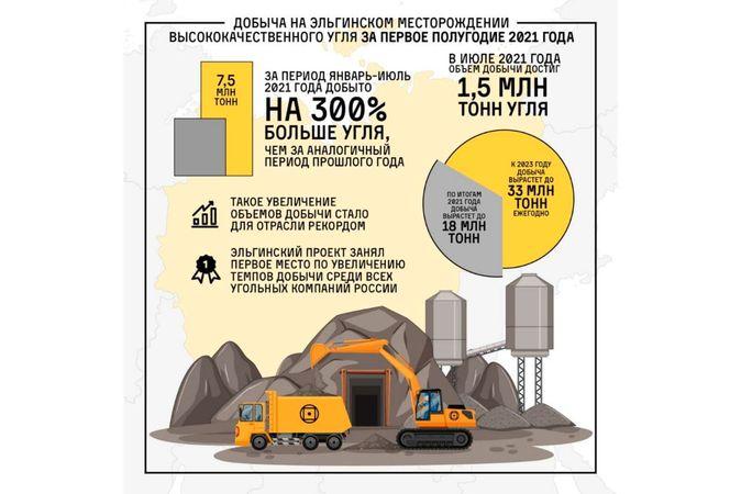 Добыча угля на Эльгинском месторождении выросла на 300% за первое полугодие 2021 года
